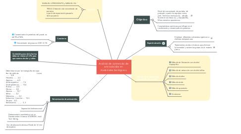 Mind Map: Análisis de contenido de  aminoácidos en  materiales biológicos.