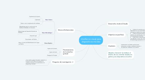 Mind Map: interfaz no visual para dispositivos móviles