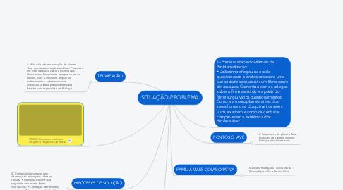 Mind Map: SITUAÇÃO-PROBLEMA