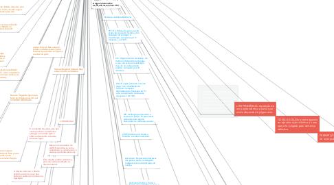 Mind Map: Teoria Geral do Processo