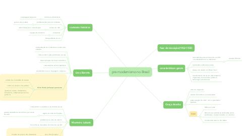 Mind Map: pre modernismo no Brasil