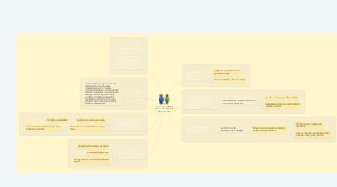Mind Map: Comunicación Oral y Escrita en las relaciones interpersonales
