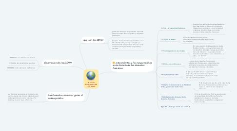 Mind Map: SUCESOS HISTORICOS DE LOS DDHH