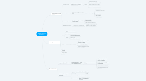 Mind Map: Modelo Educativo Pedagógico