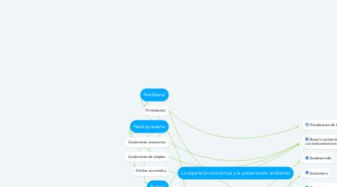 Mind Map: La expansión económica y la preservación ambiental