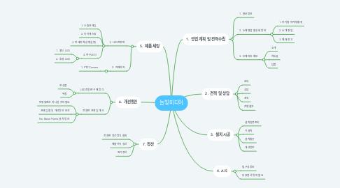 Mind Map: 늘빛미디어