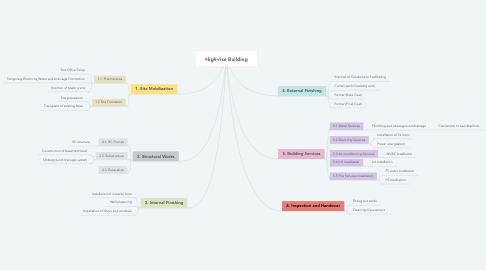 Mind Map: High-rise Building