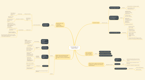 Mind Map: THE BOARD OF DIRECTORS