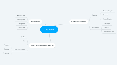 Mind Map: The Earth