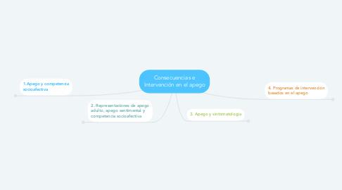 Mind Map: Consecuencias e Intervención en el apego