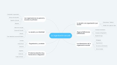 Mind Map: La organización escuela