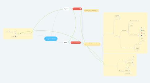 Mind Map: blog wordpress