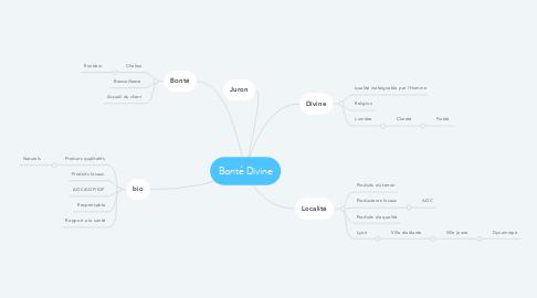 Mind Map: Bonté Divine