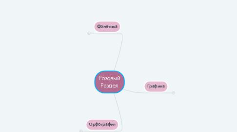 Mind Map: Розовый Раздел