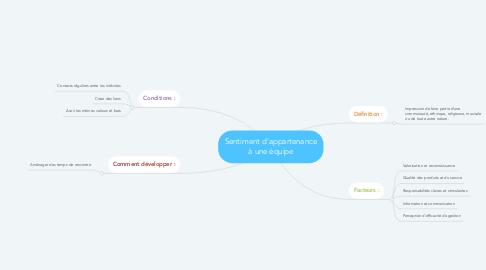 Mind Map: Sentiment d'appartenance à une équipe