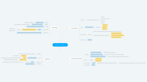 Mind Map: Paradigmas educativos