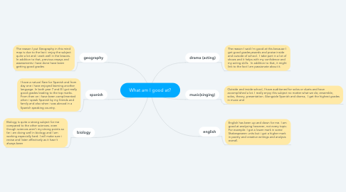 Mind Map: What am I good at?