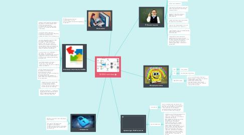 Mind Map: SKADA системы