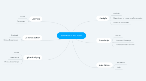 Mind Map: Socialmedia and Youth