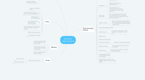 Mind Map: Eovendo  improvements