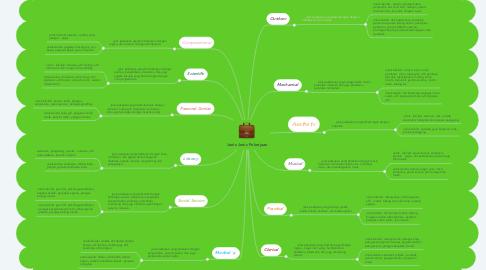 Mind Map: Jenis-Jenis Pekerjaan