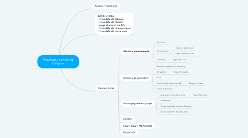 Mind Map: Plateforme coworking Callipolis