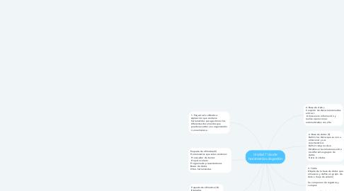 Mind Map: Unidad 7 Uso de herramientas de gestión