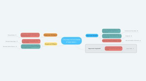 Mind Map: L'humour et la Liberté d'expression.