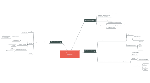 Mind Map: Online marketing strategy - www.langfarmstore.com