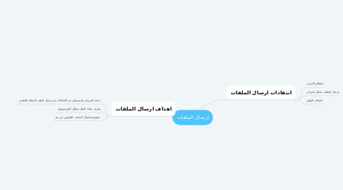 Mind Map: إرسال الملفات