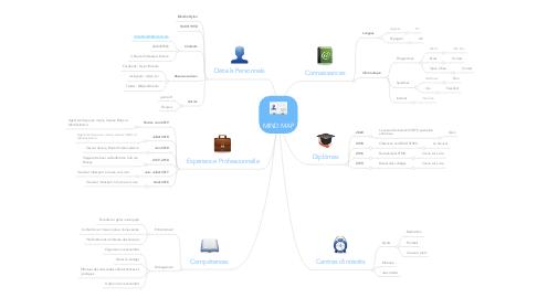 Mind Map: Curriculum Vitae