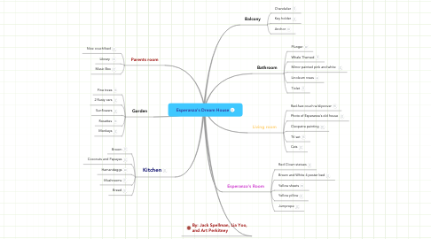 Mind Map: Esperanza's Dream House