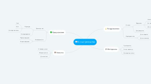 Mind Map: E-mail рассылка