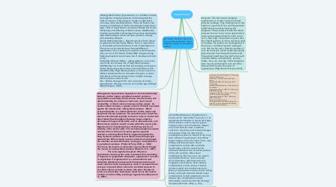 Mind Map: Hypertension