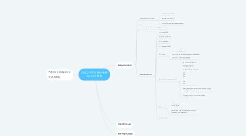 Mind Map: ОБСЛУГОВУВАННЯ АККАУНТІВ