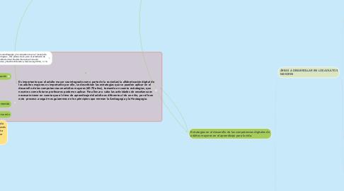 Mind Map: NUESTRO ENTORNO PERSONAL DE APRENDIZAJE