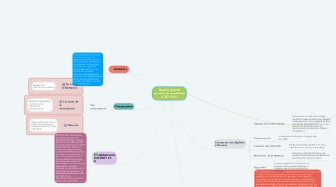 Mind Map: Nuestro entorno personal de aprendizaje (I-TECH_PLE)