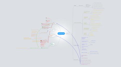 Mind Map: Usos de les TIC