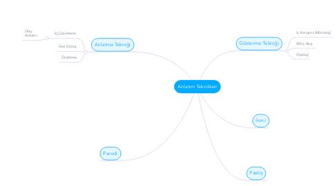 Mind Map: Anlatım Teknikleri