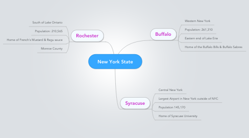Mind Map: New York State