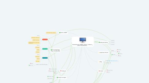 Mind Map: Website Analysis: AIESEC no Brasil - Liderança através de Intercâmbio