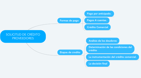 Mind Map: SOLICITUD DE CRÉDITO PROVEEDORES