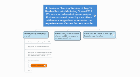Mind Map: 4. Business Planning Webinar 6 Aug 19 Garden Retreats Marketing Vision 2019: We see a set of marketing campaigns  that are seen and heard by executives with one acre gardens who desire the experience our Garden Retreats enable