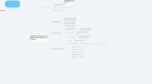 Mind Map: La république et les évolutions de la société française depuis 1870