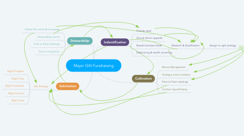 Mind Map: Major Gift Fundraising
