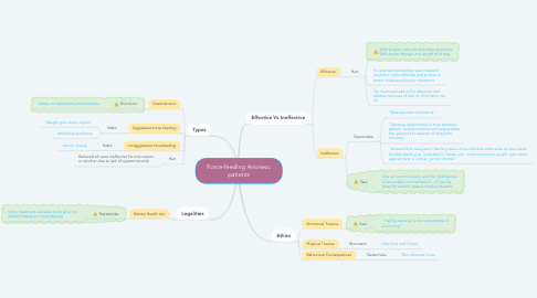Mind Map: Force-feeding Anorexic patients