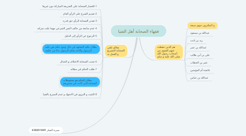 Mind Map: فقهاء الصحابة أهل الفتيا
