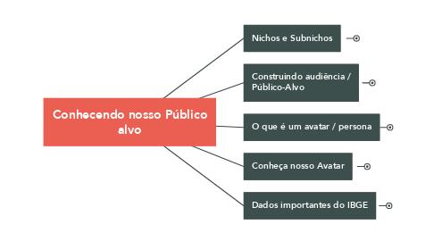 Mind Map: Conhecendo nosso Público alvo