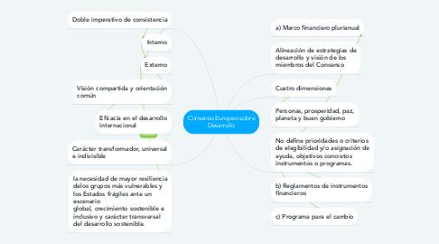 Mind Map: Consenso Europeo sobre Desarrollo