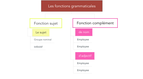 Mind Map: Les fonctions grammaticales